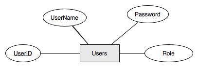 permissions   getting started with xataface   datafacefigure   erd  entity relationship diagram  for users table